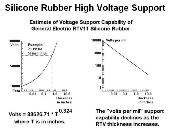High Voltage Ratings Of Silicone Rubber John Dunn