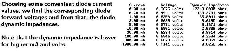 Diode Dynamic Z2