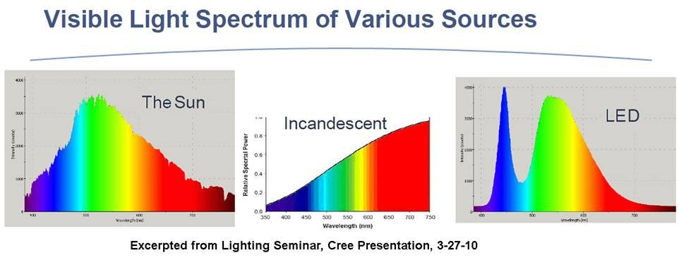 Related Keywords Amp Suggestions For Led Light Spectrum