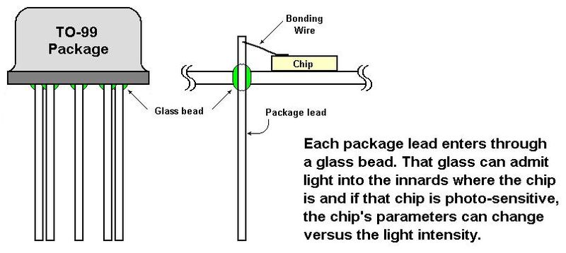 TO-99 Glass Beads