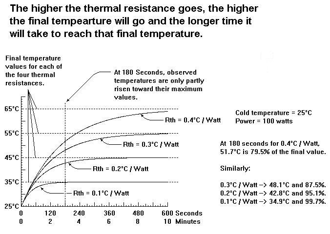 Thermal Time Constant and Specific Heat, A Second Look
