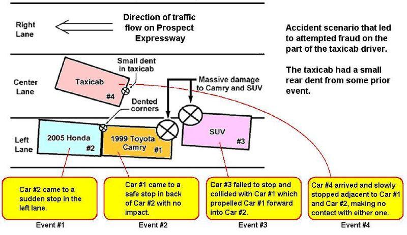 Car Crash Scam