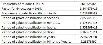 Galactic Oscillation 1
